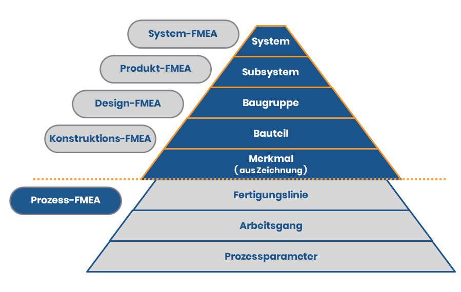 FMEA System-Pyramide