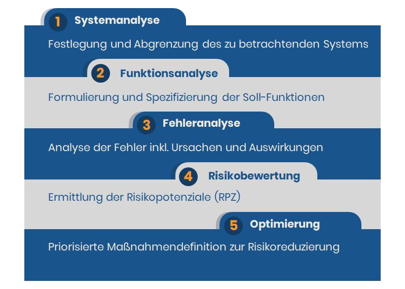 Stufen der System-FMEA