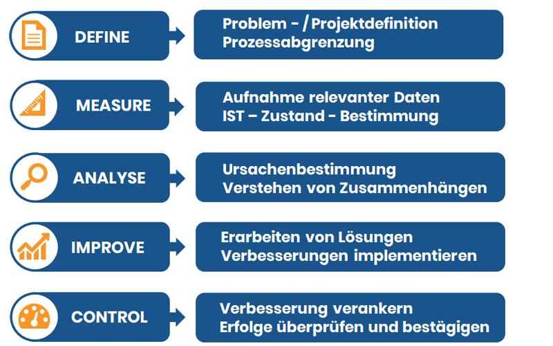 Verbesserung von Prozessen mit Six Sigma