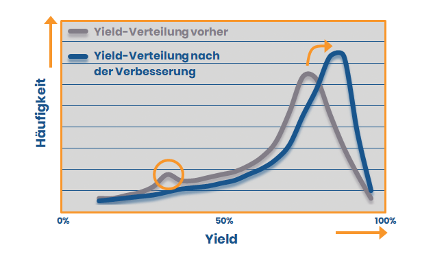 Yield Optimierung